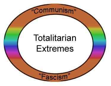 "The basic outlook of those who uphold the concept of ""totalitarianism."""